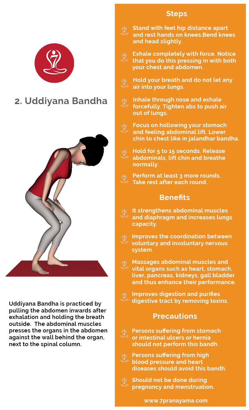 Bandha' (bond, arrest) Pranayama Yoga